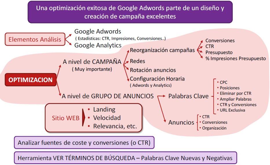 Como hacer optimización en publicidad Google adwords